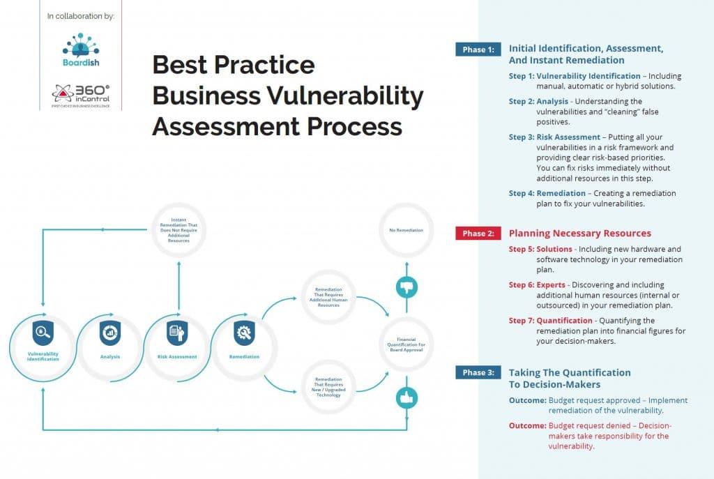 Best Practices Vulnerability Process