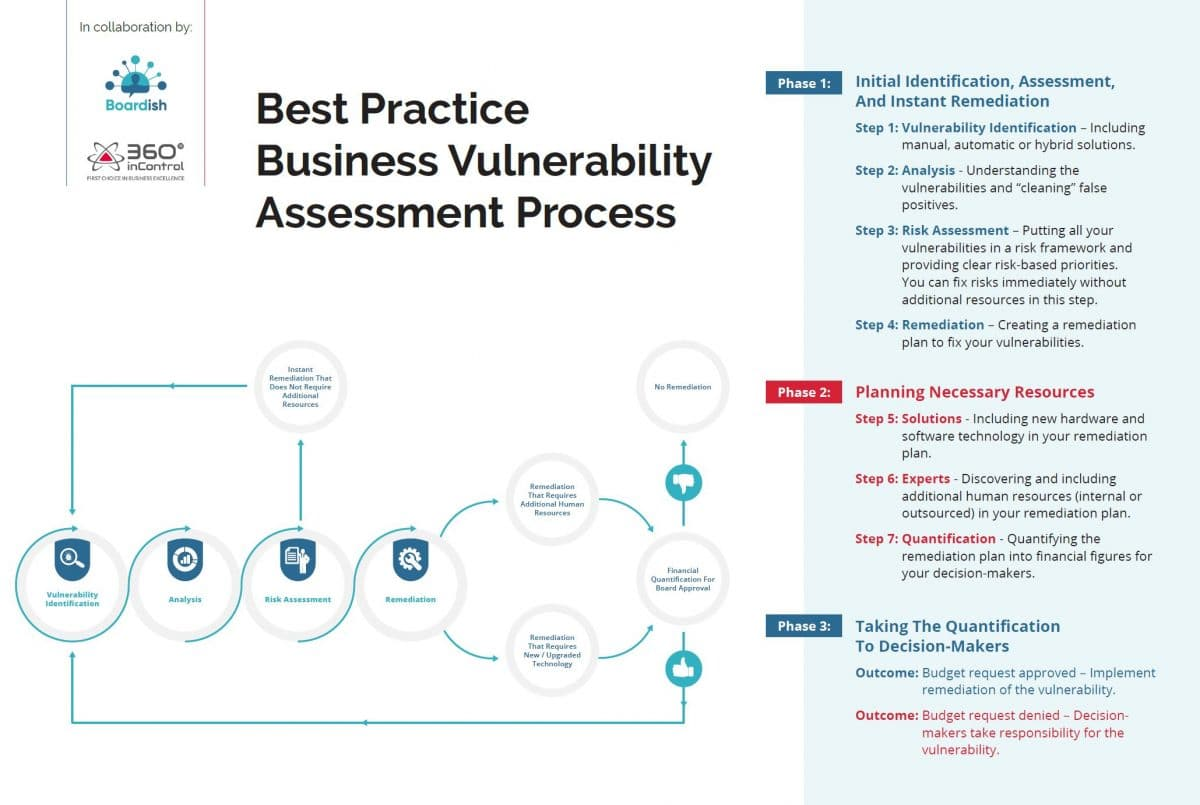 Vulnerability Assessment Best Practices – How To Be One Step Ahead of Attackers (From Identification To Budget approval)