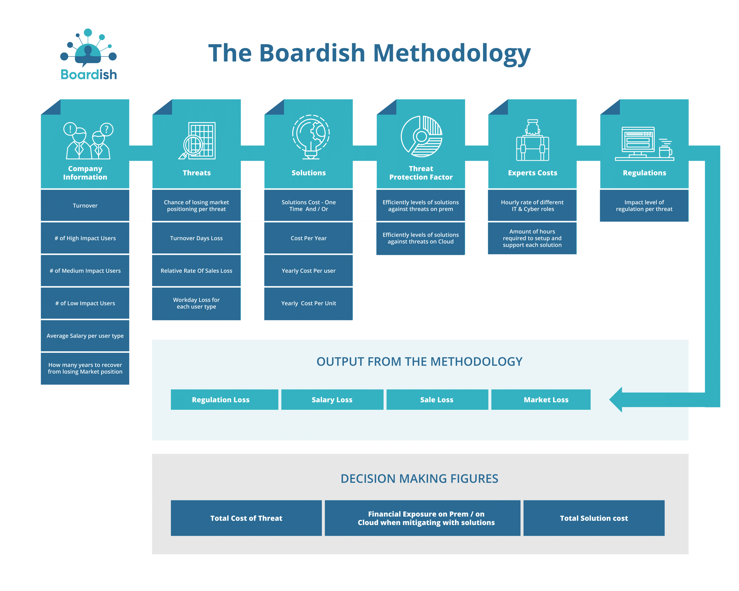 IT and Cyber budget approval process