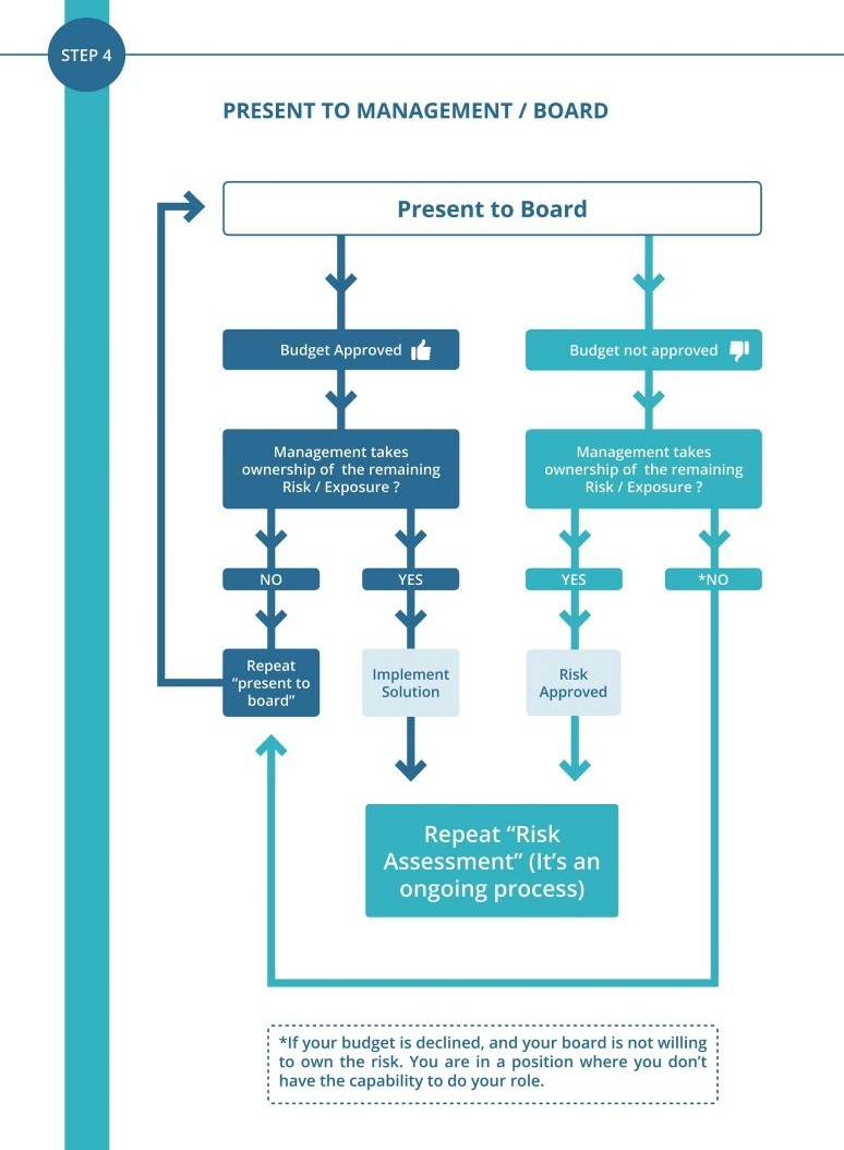 step 4 presenting to the board diagram